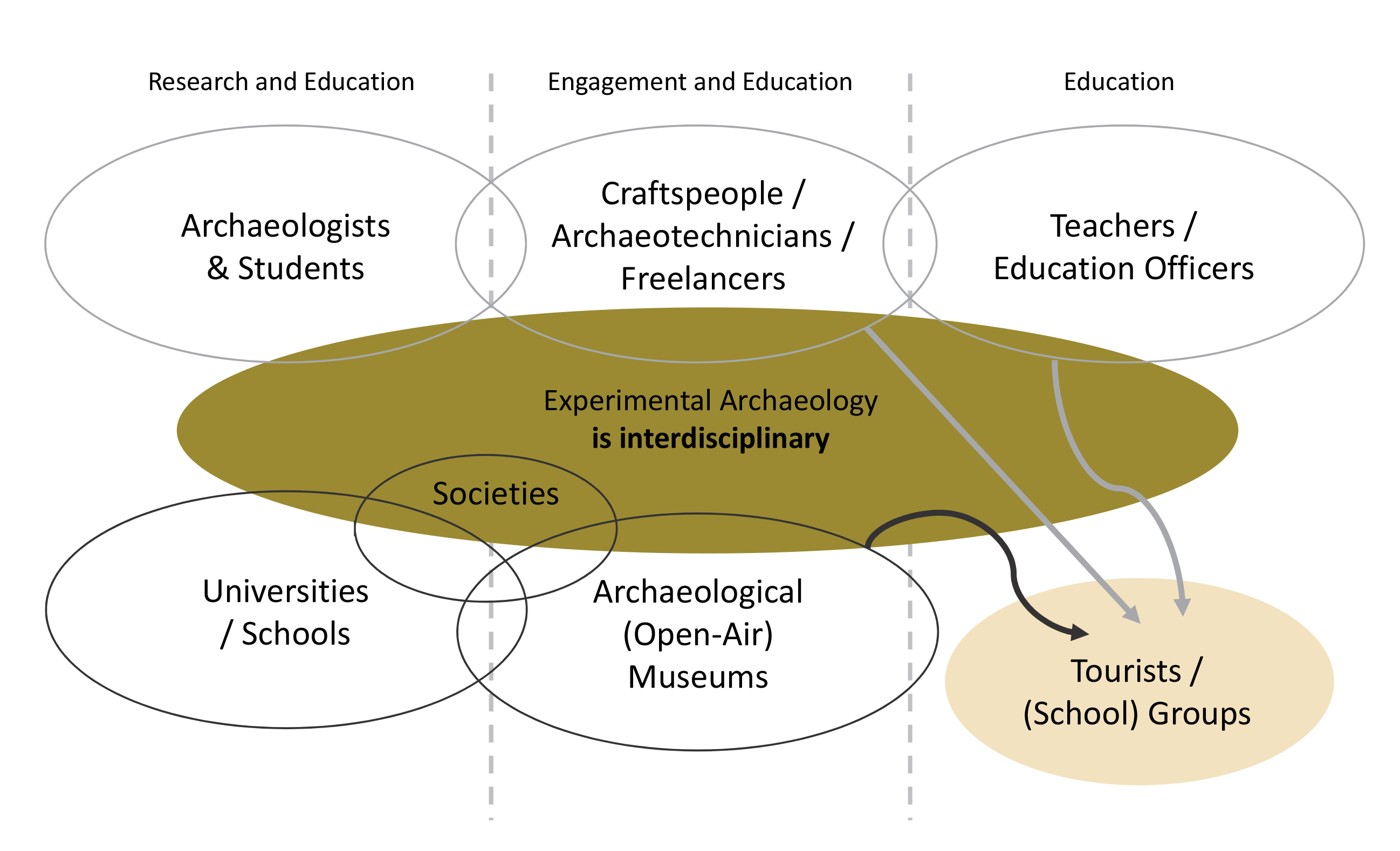 Experimental Archaeology: Who Does It, What Is the Use? | EXARC