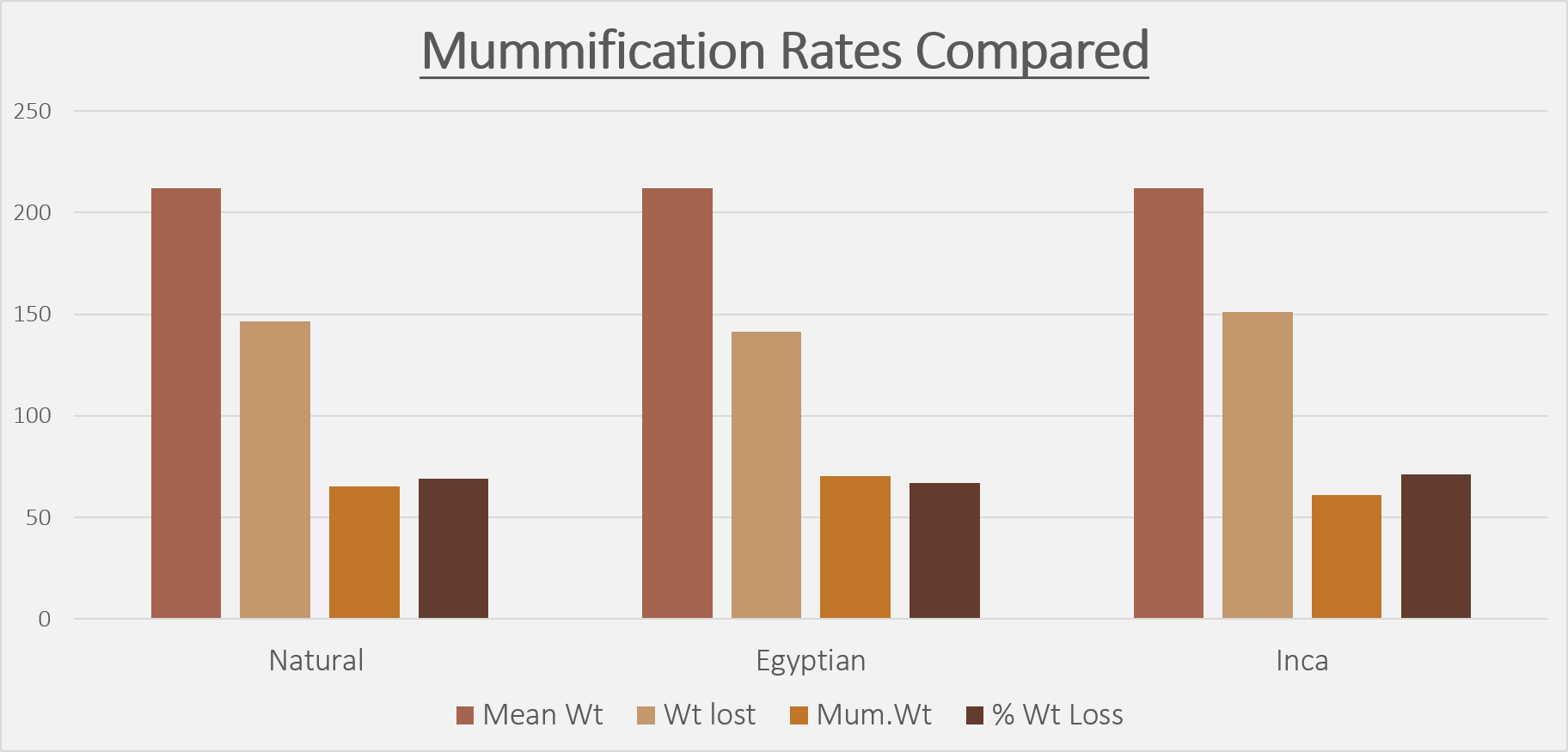 Data collected from the rats during the desiccation process in order to compare desiccation rates.