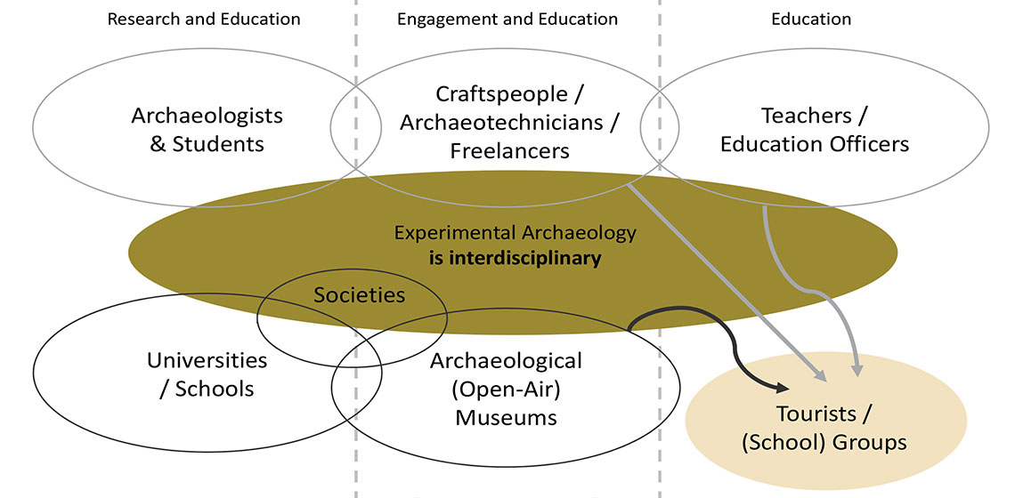Experimental Archaeology Who Does It What Is The Use Exarc